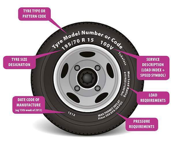 How Long Does A Car Tyre Stay Before They Expire Expert Opinions Needed Car Talk Nigeria