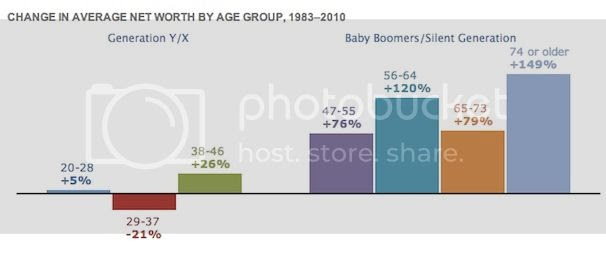 Change in Avg Net Worth photo wealthinequality_zpsd4f41c53.jpg