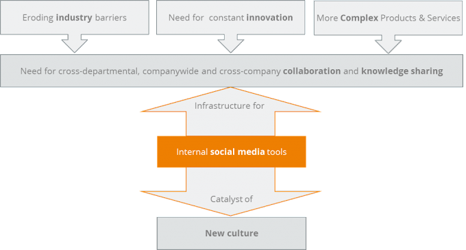 Social Collaboration tools in Foreign Cultures