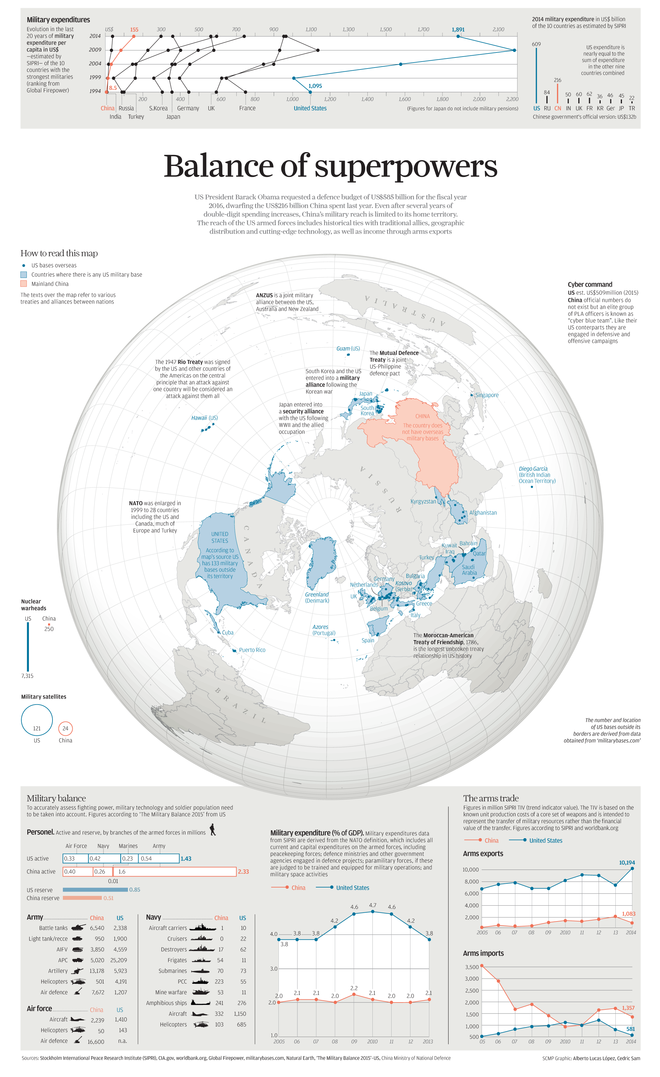 Fromhttp://www.scmp.com/infographics/article/1815609/infographic-balance-superpowers