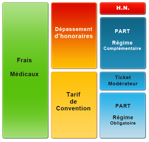 Health Insurance In France Soficas