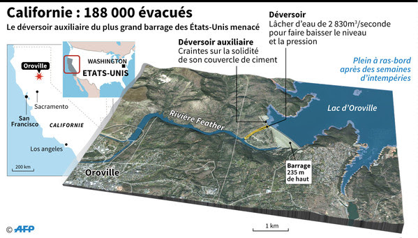 http://img.aws.la-croix.com/2017/02/13/1200824482/situation-reste-critique-barrage-dOroville-Californie_0_600_341.jpg
