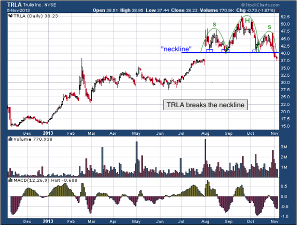 1-year chart of TRLA (Trulia, Inc)