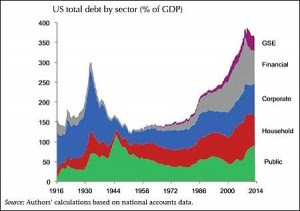 U.S. Total Debt by Sector, 1916 to 2014, from International Center for Monetary and Banking Studies and CEPR Study
