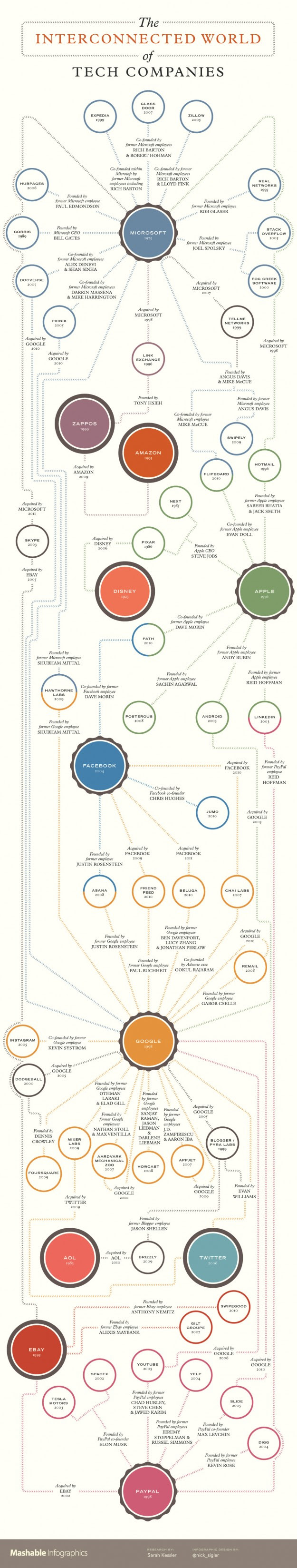 Interconnected tech companies