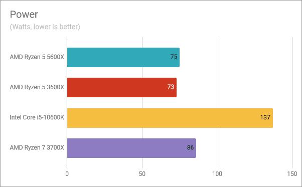 Resultados del banco de pruebas AMD Ryzen 5 5600X: consumo de energía