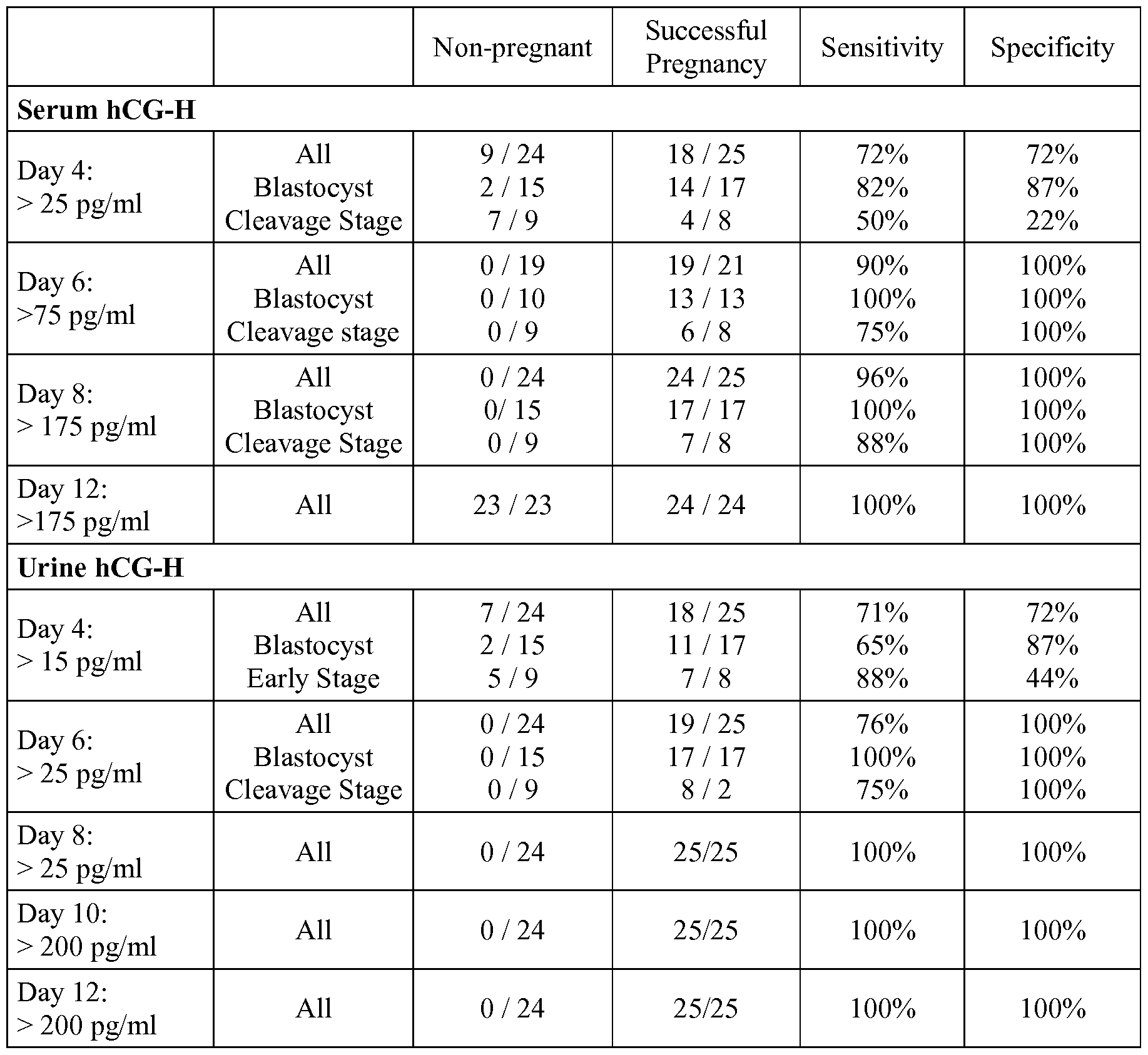 Ivf Pregnancy Test Hcg Levels - Pregnancy Symptoms