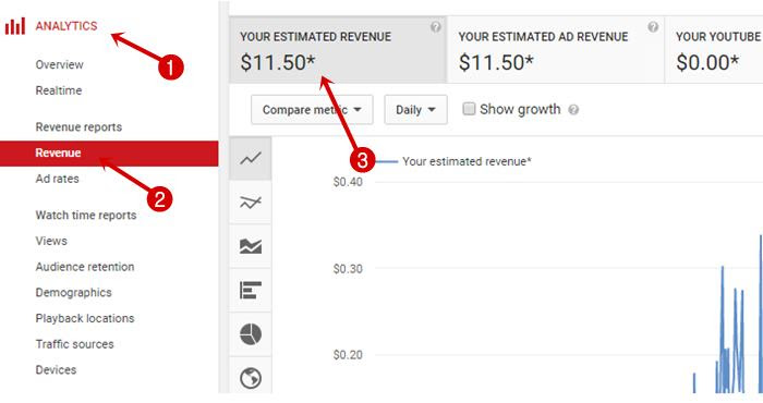 youtube finalized earning in analytics
