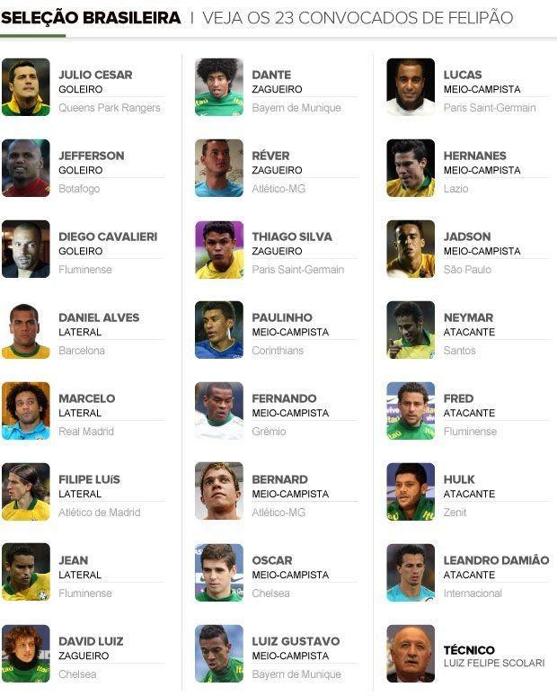 convocados (Foto: GLOBOESPORTE.COM)