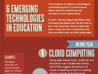6 Emerging Technologies in Education Teachers Should Know about