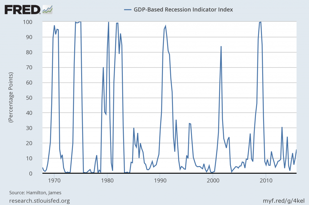 GDP-Based Recession Indicator Index
