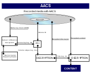AACS decryption process