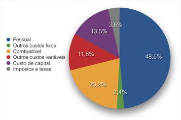 Após requisitar informações sobre receita, gastos e lucro/prejuízo da Urbana, o Diario recebeu este gráfico. Foto: Reprodução