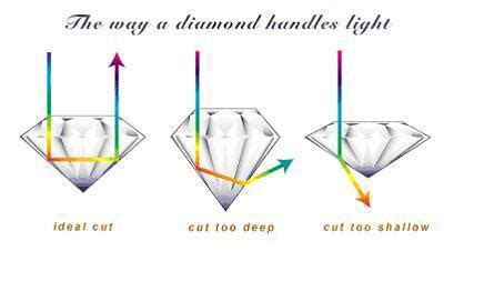 Diamond Cut   All about the way a stone is faceted