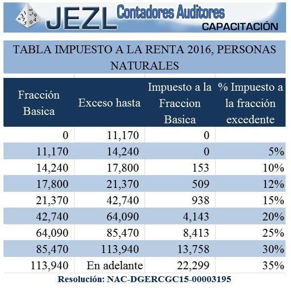 Impuesto renta 2016