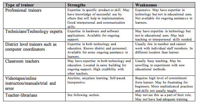 school strengths and weaknesses list