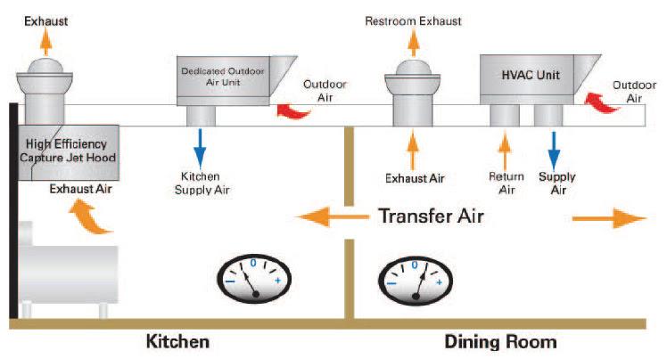 Outdoor Air Unit   HVAC Systems for Restaurants   Trane ...