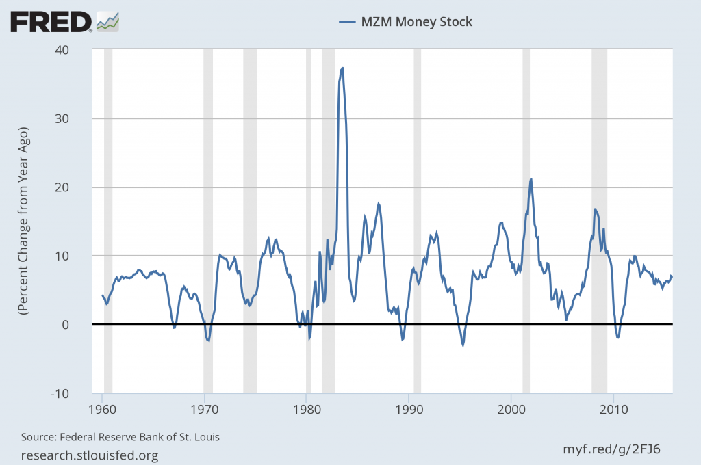 money supply change from year ago