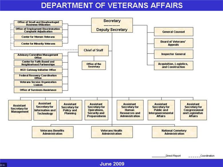 Us Deparment Veterans Affairs Organization Chart