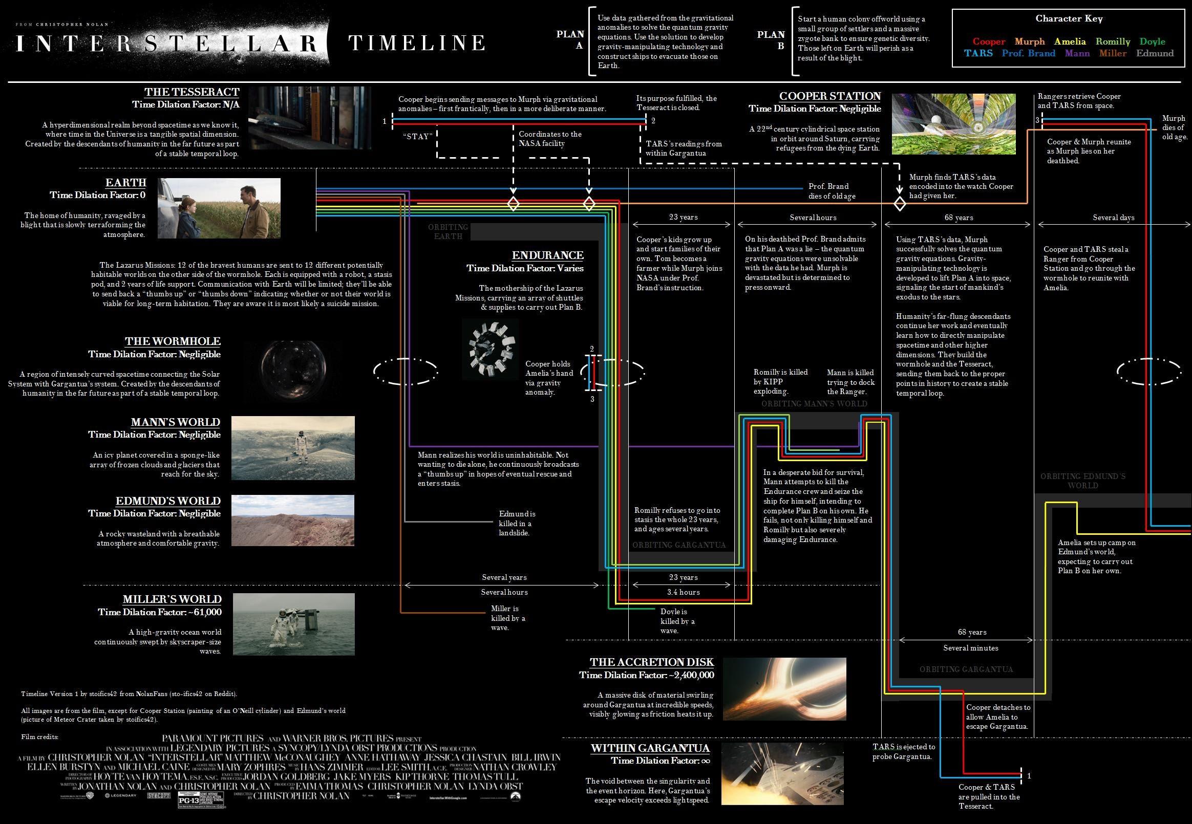 interstellar timeline