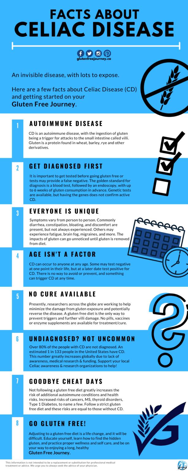Facts About Celiac Disease | An Invisible Disease - Celiac ...