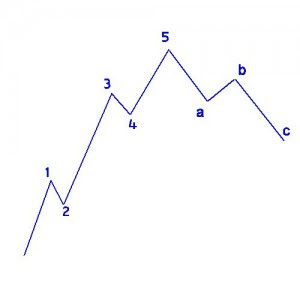 Elliot Waves Theory