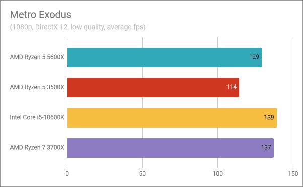 Resultados del banco de pruebas AMD Ryzen 5 5600X: Metro Exodus