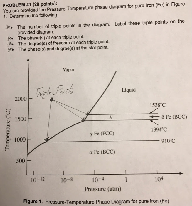 31 Label The Phase Diagram Of Pure Solvent And A Solution