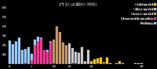 PER en OIM 2015
