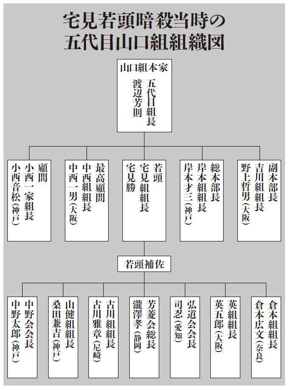 最新 情報 山口組 神戸