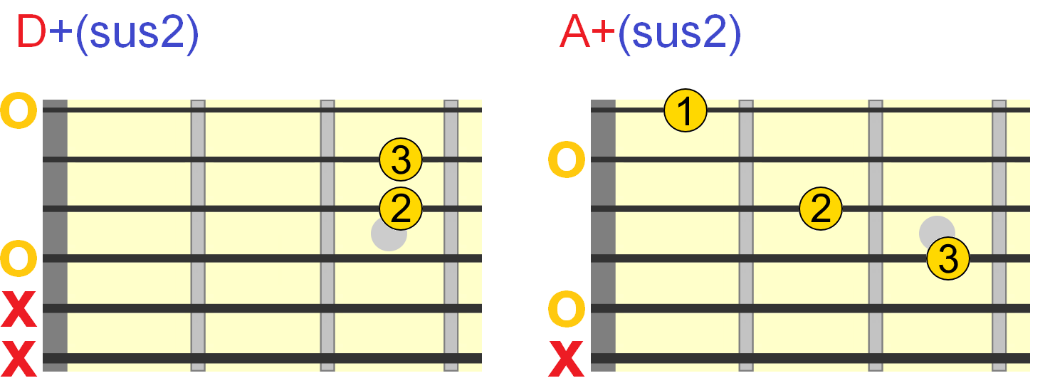 Augmented Guitar Chords - Everything You Need To Know