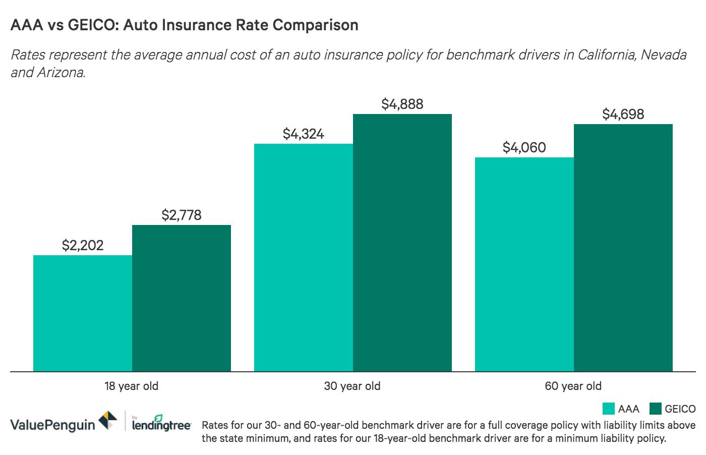 Aaa Vs Geico Auto Insurance Comparison Valuepenguin