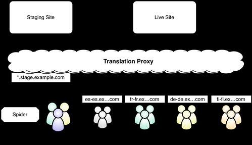 Translate Staging Model