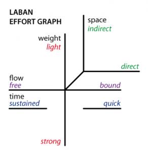 Laban