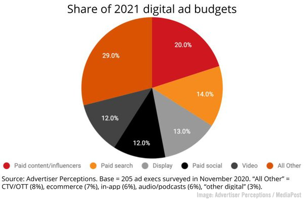 B2B Marketing News: Influencer Ad Budgets Rise, B2B Buyer Report, Stellar US Ad Market Spending Increase, Zoom's Immersive View, & LinkedIn's LXP