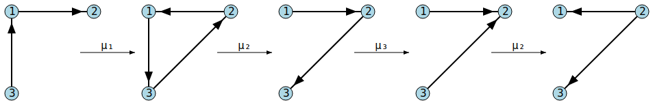 Mutation chain on vertices 1, 2, 3, 2