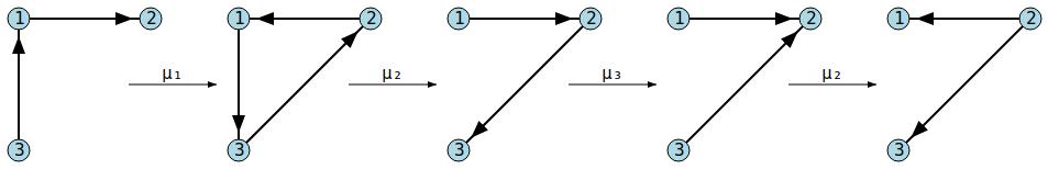 Mutation chain on vertices 1, 2, 3, 2