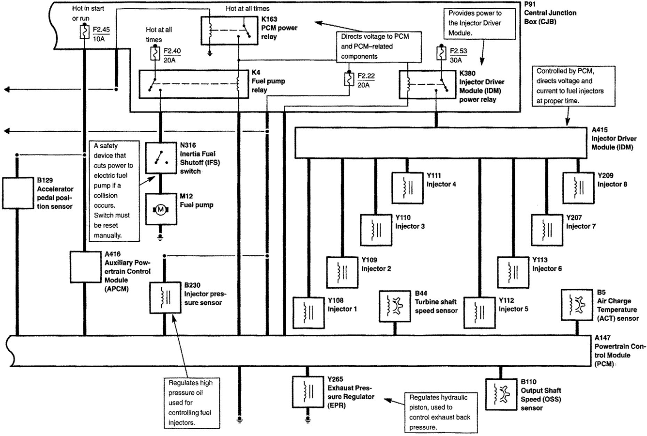 2001 F250 Super Duty Wiring Diagram 1972 Cougar Wiring Diagram Pump 2020ok Jiwa Jeanjaures37 Fr