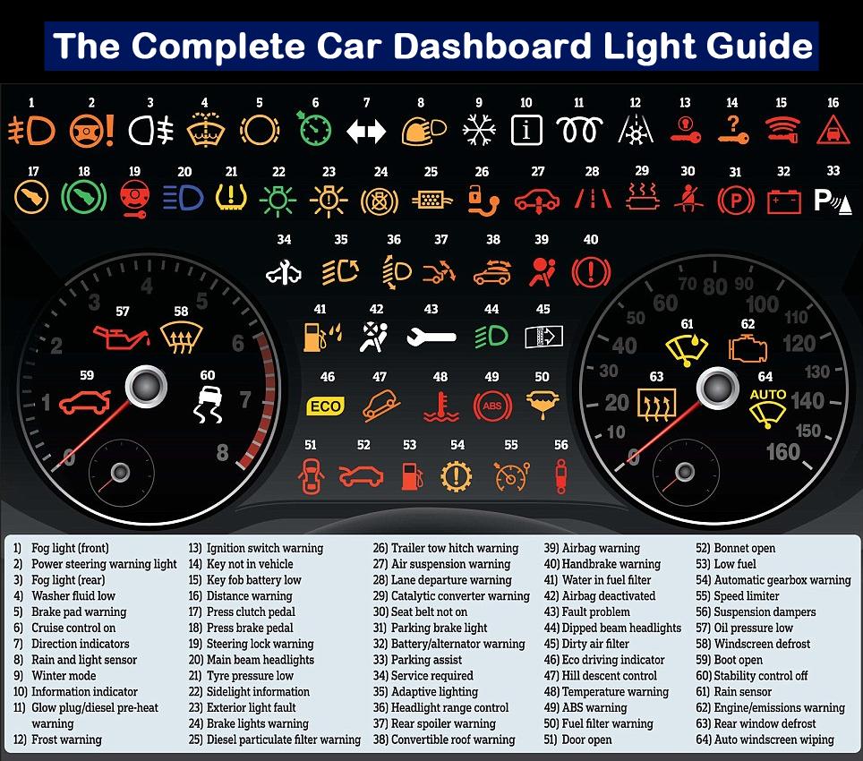 Guia dels símbols indicadors en els taulells dels vehicles