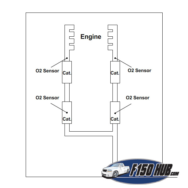 1997 To 2003 Ford F 150 O2 Sensor Replacement