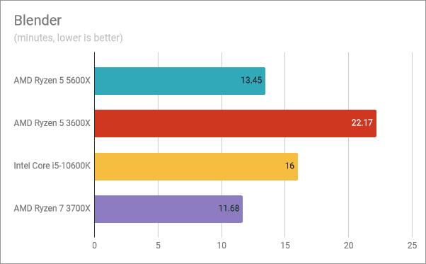 Resultados del banco de pruebas AMD Ryzen 5 5600X: Blender