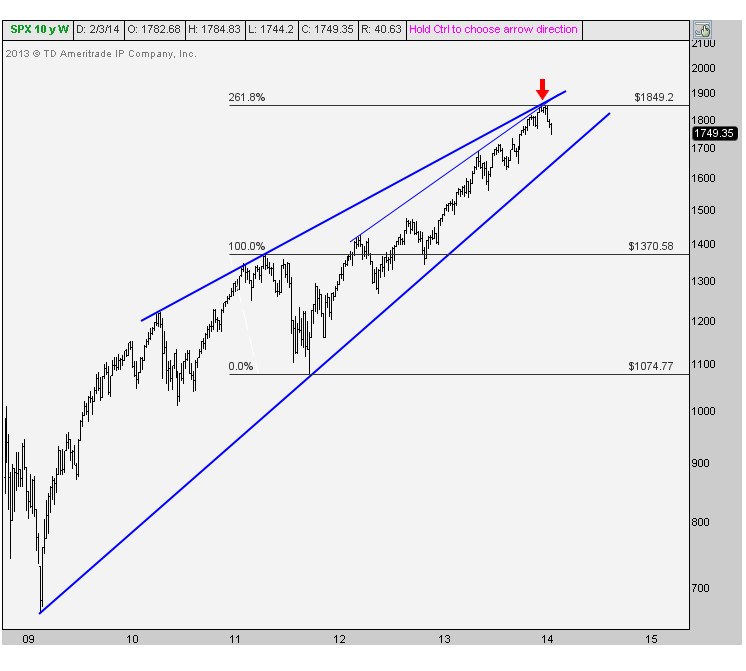 2-3-14 spx weekly