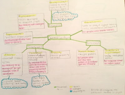Concept Maps - How to
