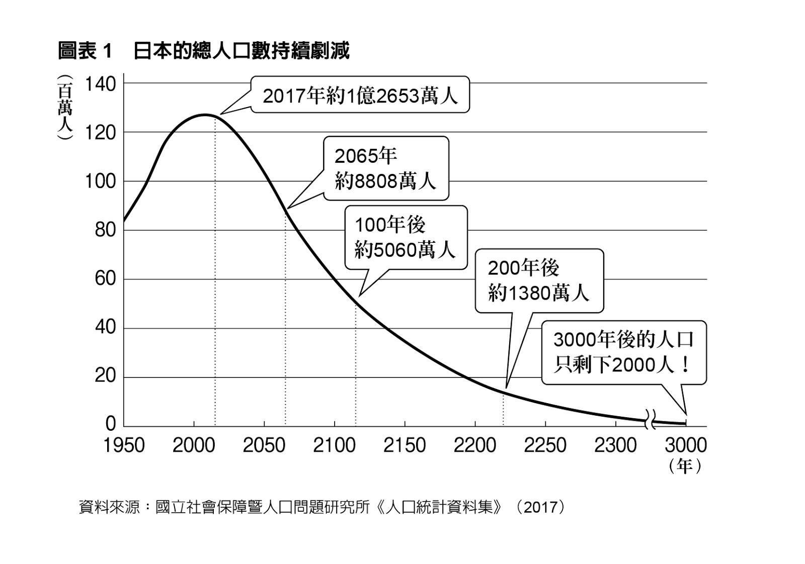 少子化,正在凌遲台灣!無論生育率是「1.00」還是「1.99」...台灣人口注定腰斬