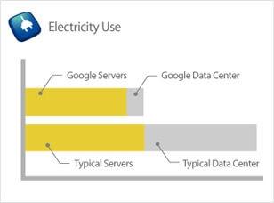 Google energy efficiency2