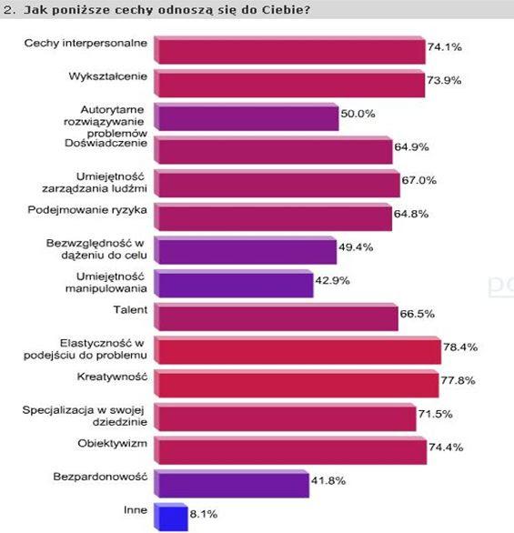 Cechy Menedżera Istotna Kreatywność Egospodarkapl Raporty I