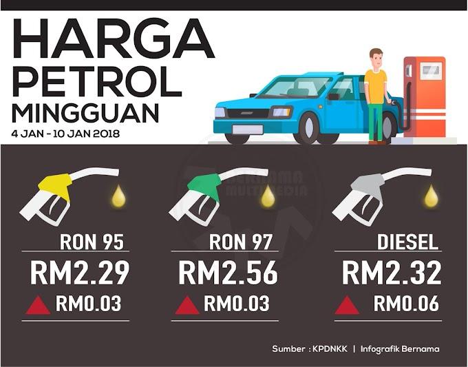 Harga Runcit Produk Petroleum 4 Januari Hingga 10 Januari