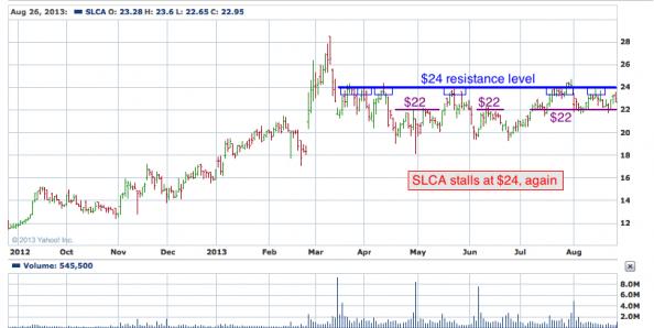 1-year chart of SLCA (U.S. Silica Holdings, Inc.)