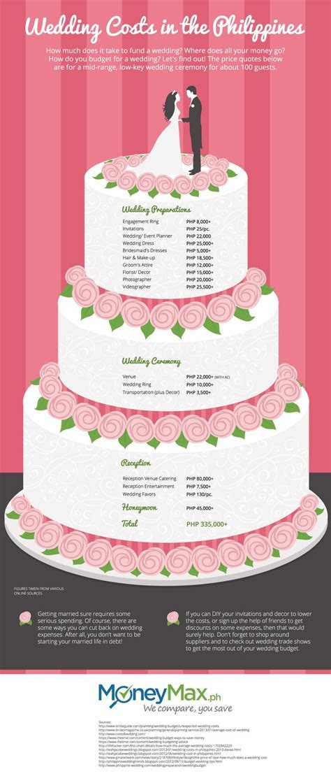 1000  ideas about Wedding Expenses on Pinterest   Wedding