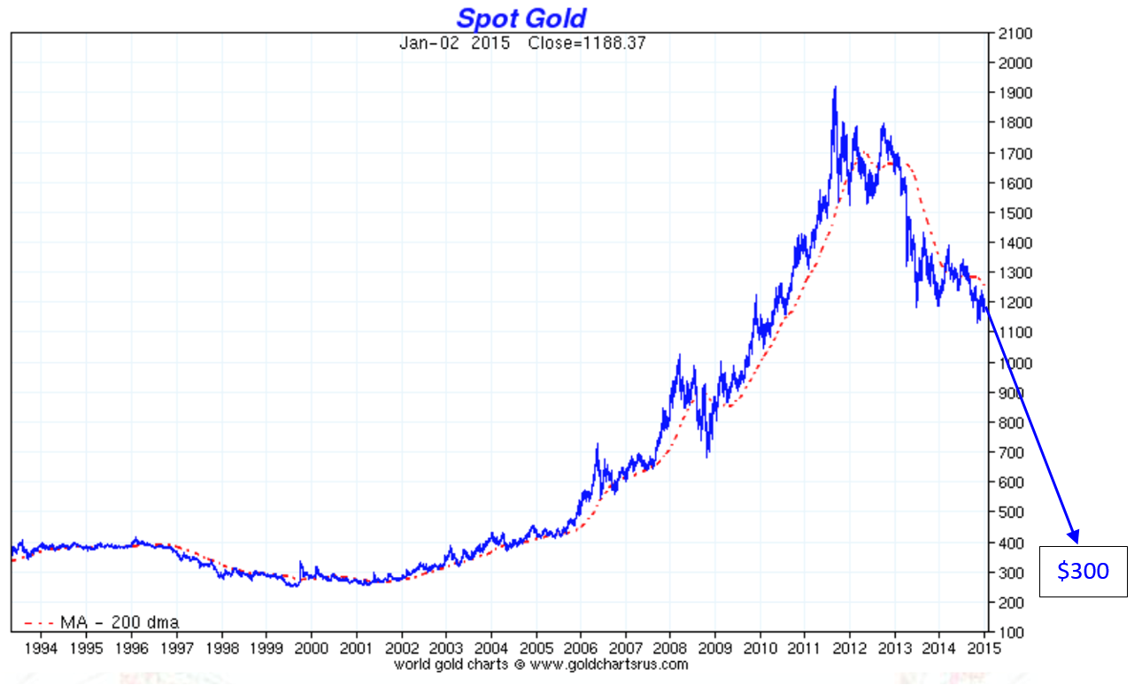 Gold fell to $ 300?
